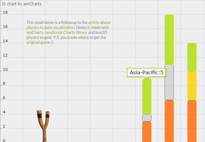 使用AmChart js实现物理数据的可视化 - 踏得网